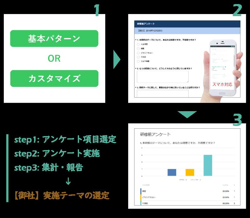 学習ニーズ調査 Webアンケート イメージ