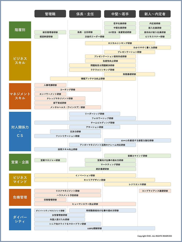 対象×ジャンルで見やすい 研修テーマ体系図 イメージ